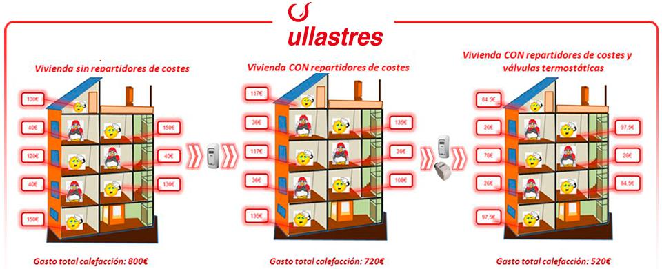 grafico de ahorro de calefacción con la instalación de repartidores de costes y válvulas