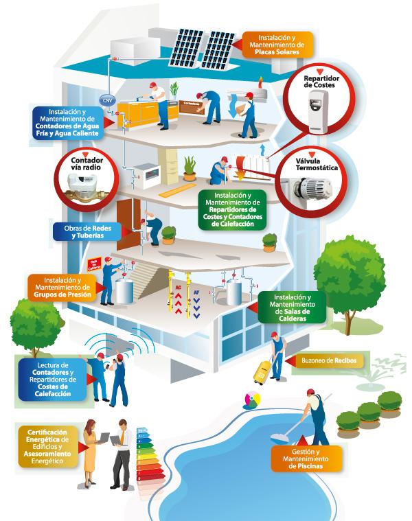 Ullastres, el grupo multiservicios líder en la gestión y control global de la energía