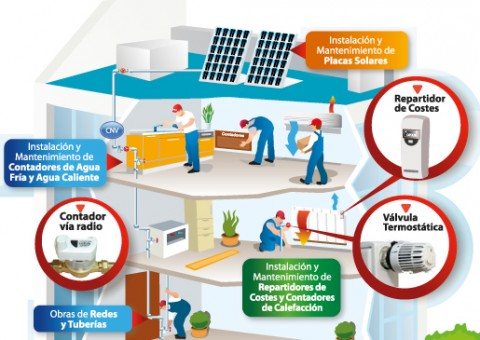 Instalación y mantenimiento de placas solares, contadores de agua fría y caliente, contadores de calefacción y válvulas termostáticas