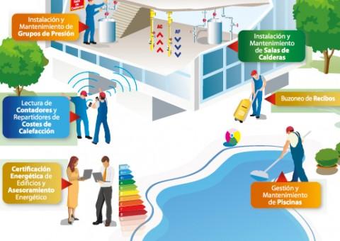 Instalación y mantenimiento de, salas de calderas, piscinas, redes y tuberías, buzoneo de recibos, lectura de contadores